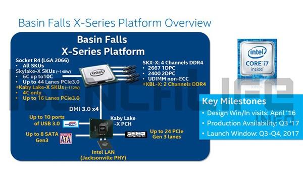 Блок-схема чипсета Intel X299 - центрального элемента платформы Basin Falls