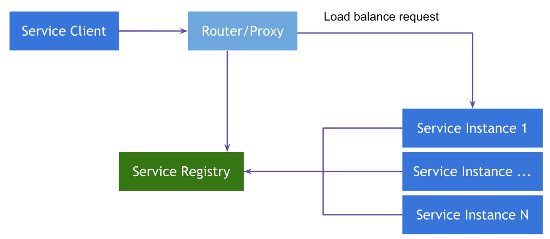 Server-Side Service Discovery pattern