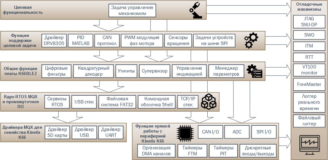 Открытый проект модуля управления электрическими моторами. Технология разработки ПО - 2