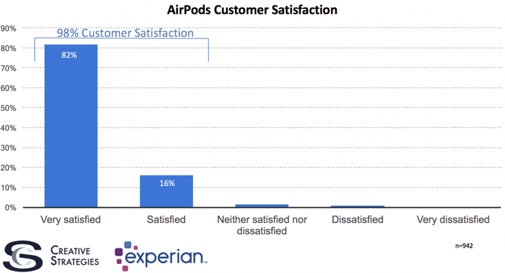 62% опрошенных с приобретением Apple AirPods они стали больше слушать музыку