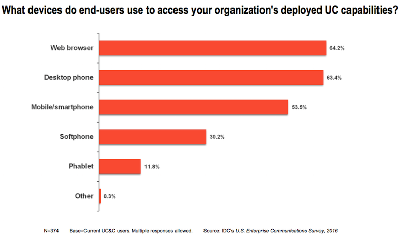 UC, API и AI: куда идут сервисы бизнес-коммуникаций - 3