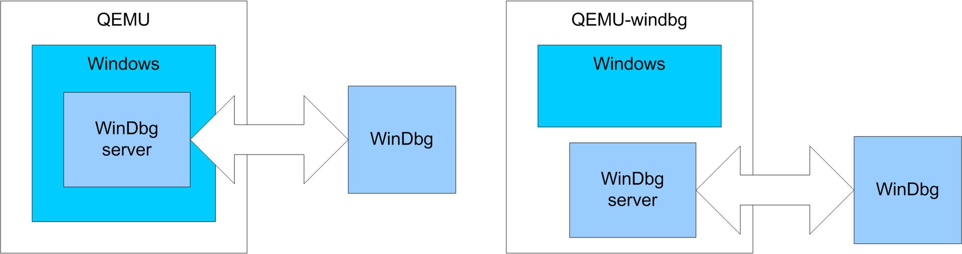 Как удалённо отлаживать через WinDbg не включая отладочный режим Windows - 4