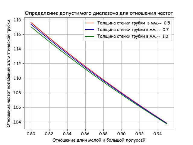 От двух камертонов из опытов Лиссажу к одной эллиптической уровнемерной трубке с шагом в столетия и всё на Python - 11