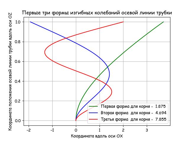 От двух камертонов из опытов Лиссажу к одной эллиптической уровнемерной трубке с шагом в столетия и всё на Python - 16