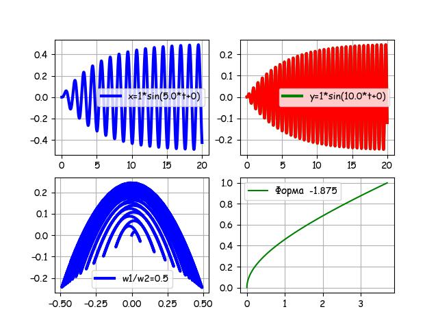 От двух камертонов из опытов Лиссажу к одной эллиптической уровнемерной трубке с шагом в столетия и всё на Python - 23