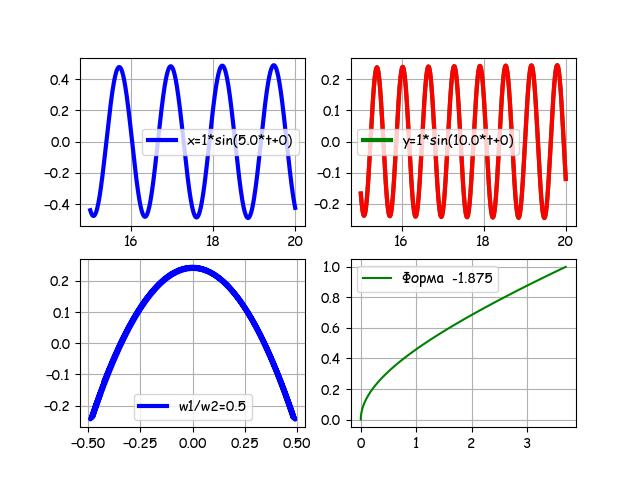 От двух камертонов из опытов Лиссажу к одной эллиптической уровнемерной трубке с шагом в столетия и всё на Python - 24