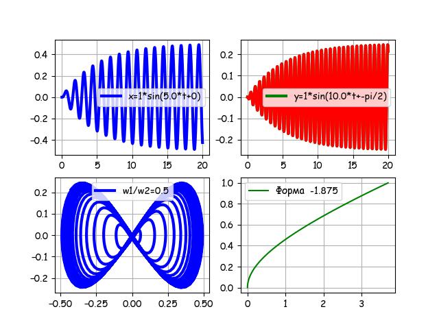 От двух камертонов из опытов Лиссажу к одной эллиптической уровнемерной трубке с шагом в столетия и всё на Python - 25