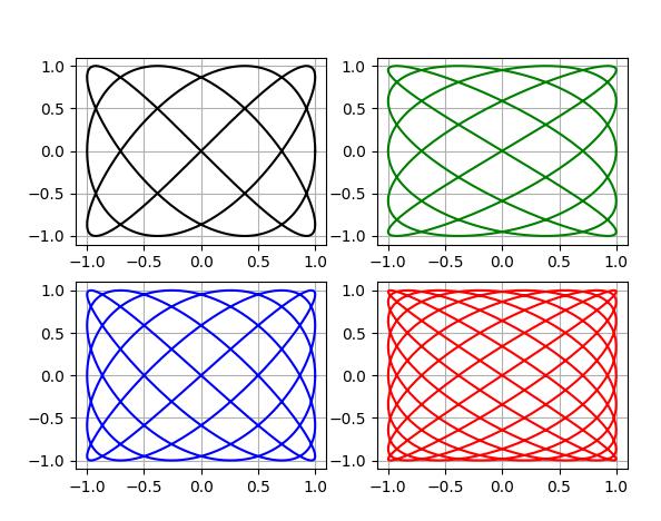 От двух камертонов из опытов Лиссажу к одной эллиптической уровнемерной трубке с шагом в столетия и всё на Python - 6