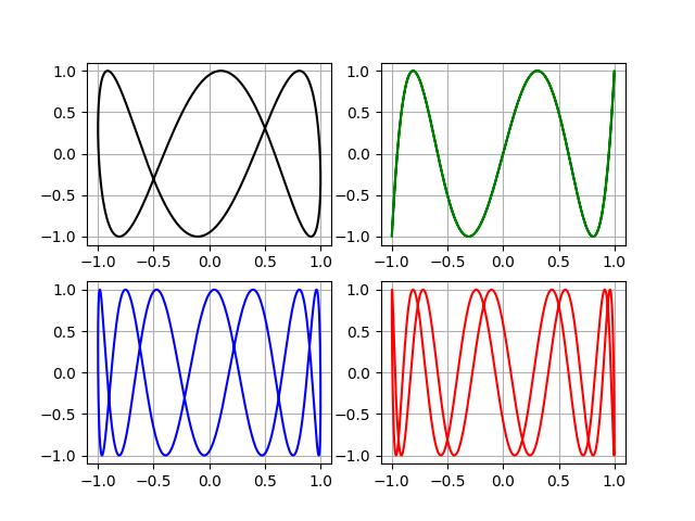 От двух камертонов из опытов Лиссажу к одной эллиптической уровнемерной трубке с шагом в столетия и всё на Python - 7