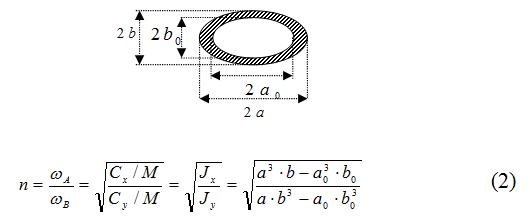 От двух камертонов из опытов Лиссажу к одной эллиптической уровнемерной трубке с шагом в столетия и всё на Python - 9