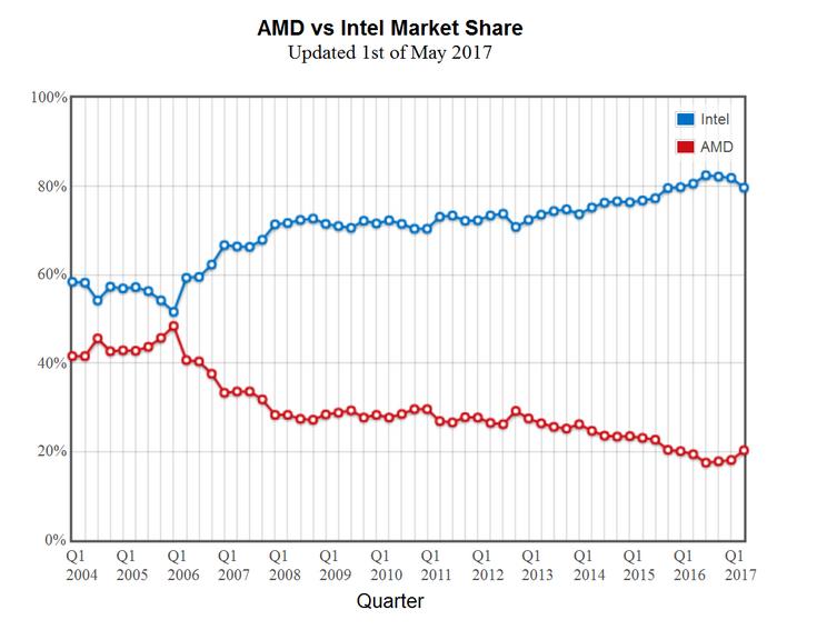 Аналитики PassMark считают, что доля AMD на рынке CPU растёт