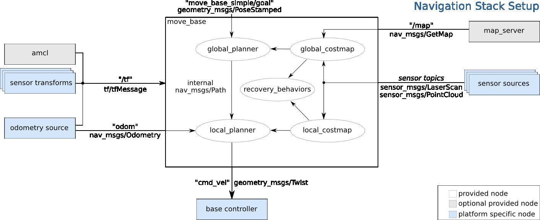 move_base