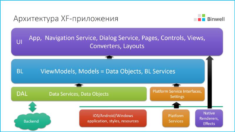 Автоматизируем неавтоматизируемое, или про Xamarin в реальных проектах - 12