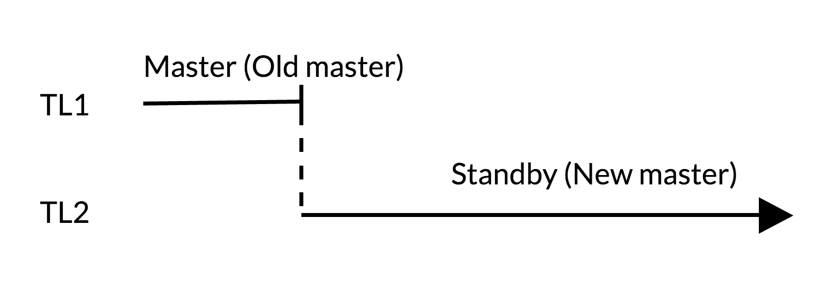 Эволюция отказоустойчивости в PostgreSQL: путешествие во времени - 3