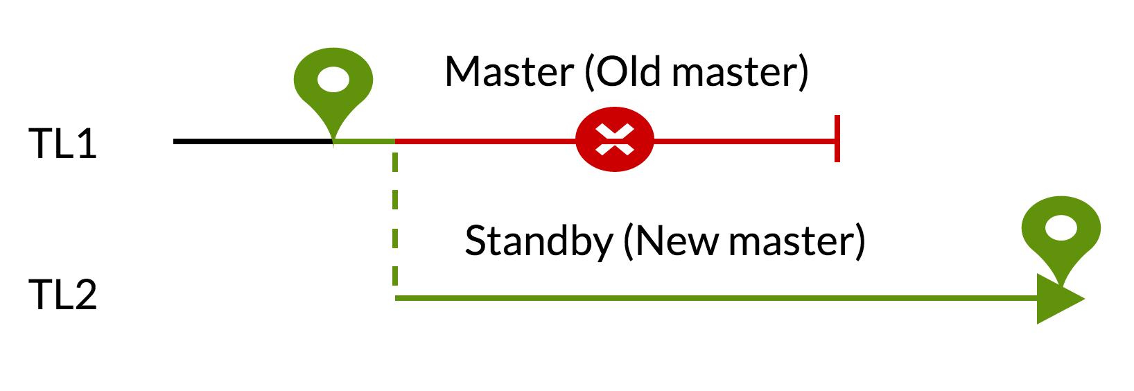 Эволюция отказоустойчивости в PostgreSQL: путешествие во времени - 4