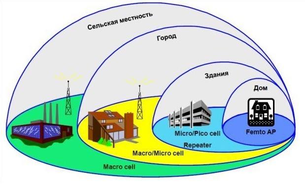 Прошлое и будущее сотовой связи в зонах, где нет GSM - 2