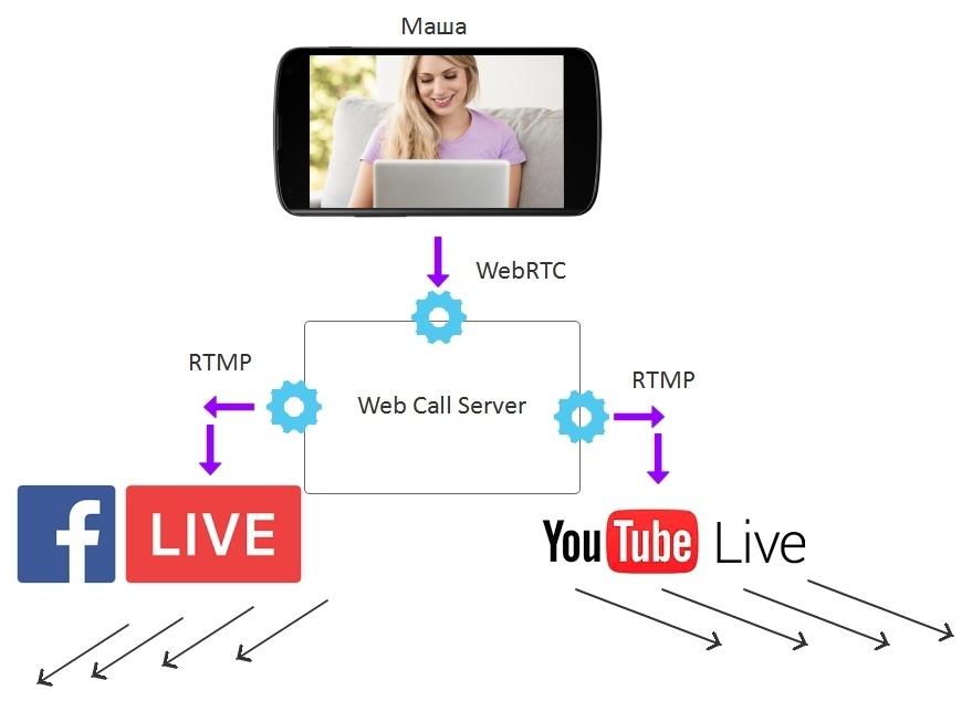 Транслируем видеопоток с веб-страницы по WebRTC на Facebook и YouTube одновременно - 9