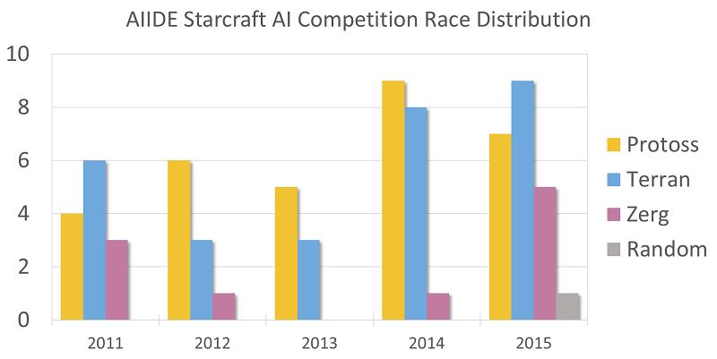 История соревнований ИИ по Starcraft - 14