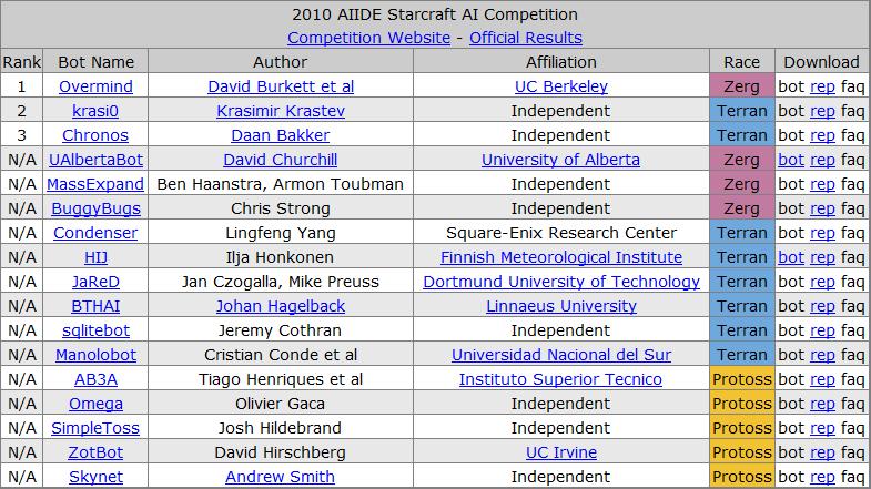 История соревнований ИИ по Starcraft - 3
