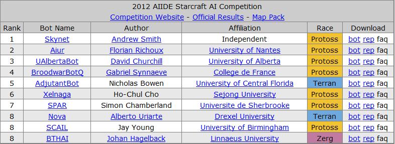 История соревнований ИИ по Starcraft - 6