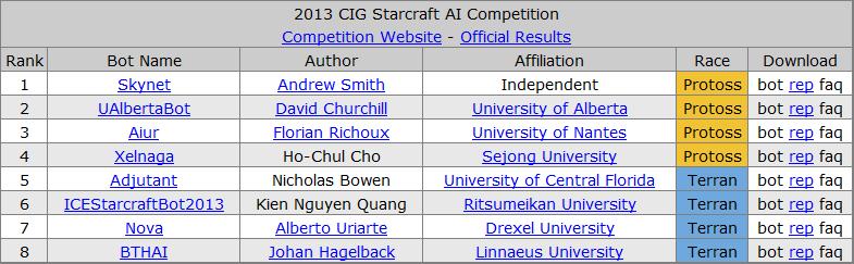 История соревнований ИИ по Starcraft - 8
