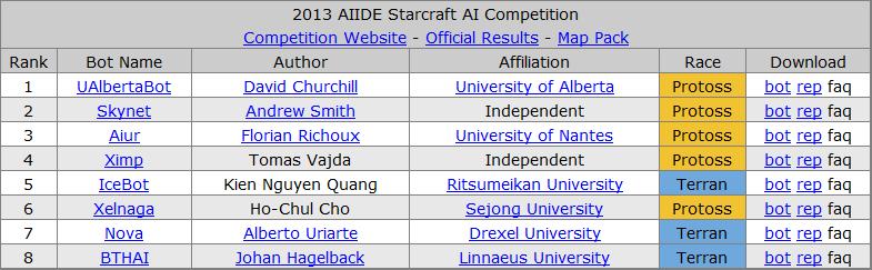 История соревнований ИИ по Starcraft - 9