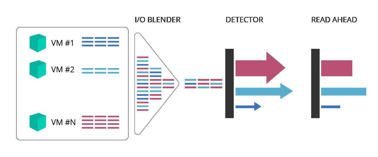 Работа с Незнайкой — технологии упреждающего чтения и гибридные СХД - 11