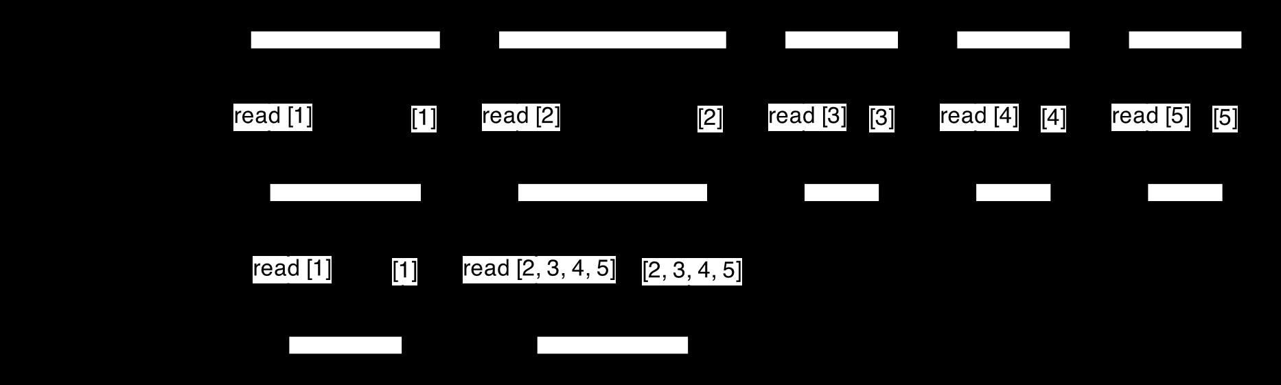 Работа с Незнайкой — технологии упреждающего чтения и гибридные СХД - 6