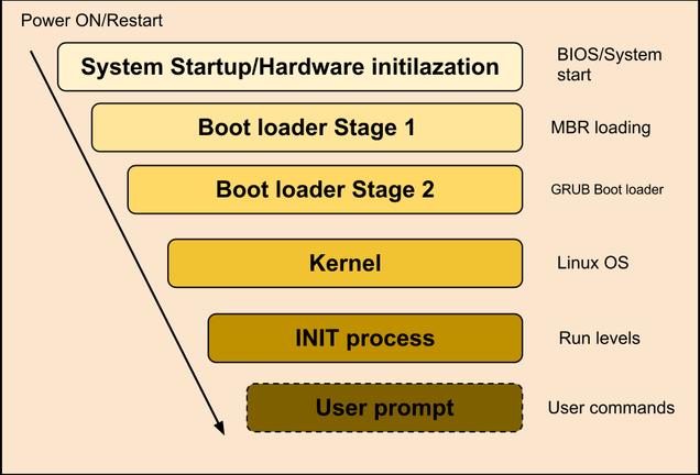 Системы инициализации Unix и Linux после SysV - 1