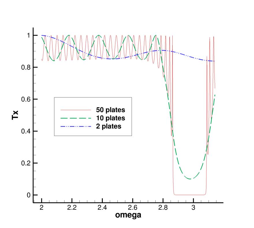 Вычисление коэффициентов прохождения и отражения для плоской волны, падающей на стопку пластин - 1
