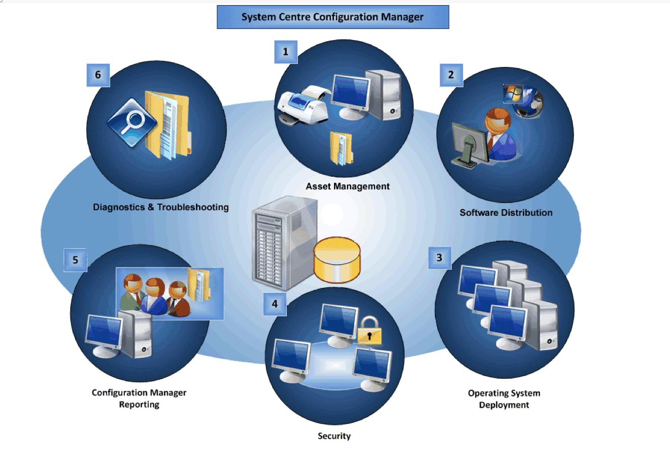 Parallels Mac Management: трудности переходного периода - 3