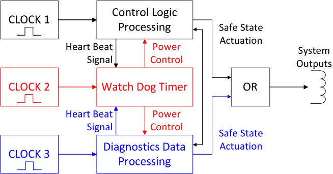 Функциональная безопасность, часть 7 из 7. Методы обеспечения информационной и функциональной безопасности - 11