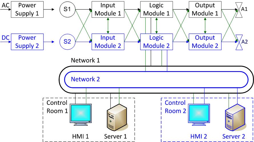 Функциональная безопасность, часть 7 из 7. Методы обеспечения информационной и функциональной безопасности - 5