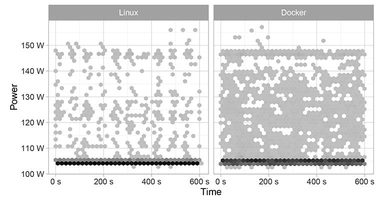 Контейнеры Docker немного увеличивают энергопотребление сервера - 1