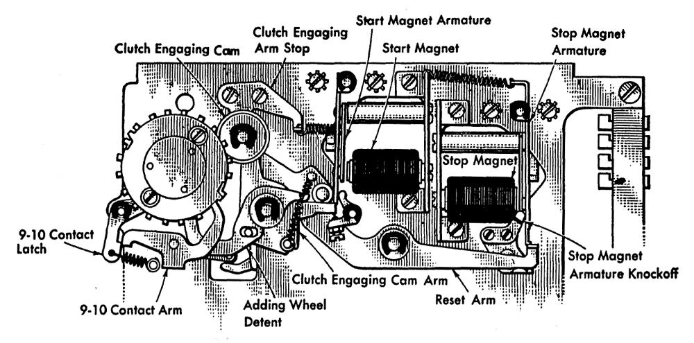 Подготовка налогов в 1950-м году: «программирование» IBM 403 при помощи штекерной панели - 20