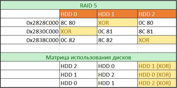Восстановление данных из поврежденного массива RAID 5 в NAS под управлением Linux - 13