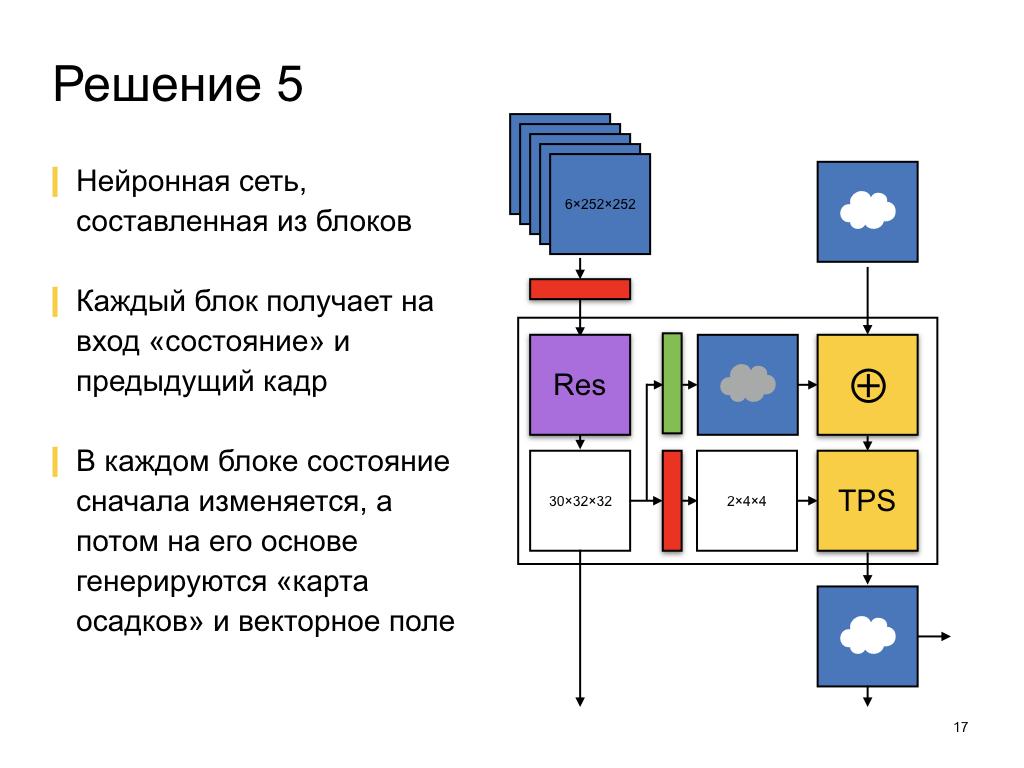 Как мы делали краткосрочный прогноз осадков. Лекция в Яндексе - 8