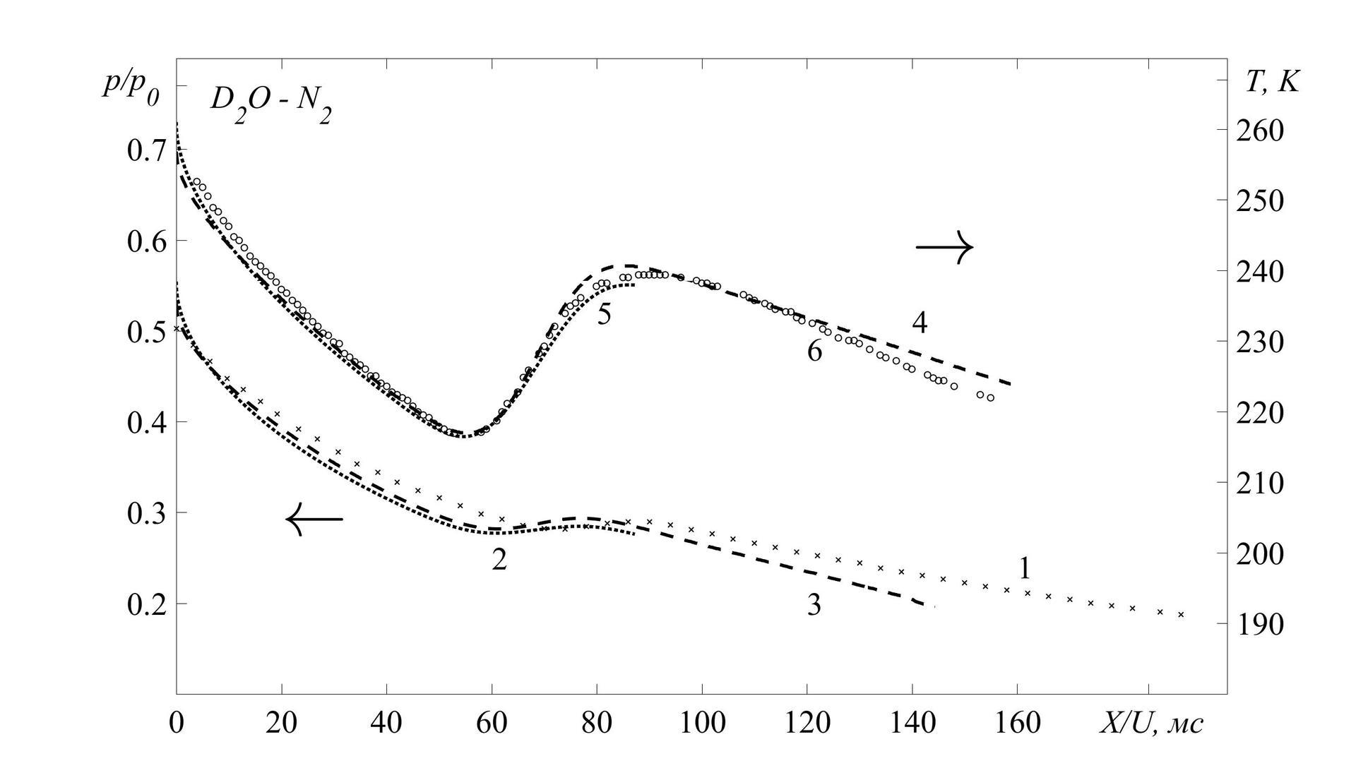 Построение графиков с двумя независимыми осями в Matlab - 2