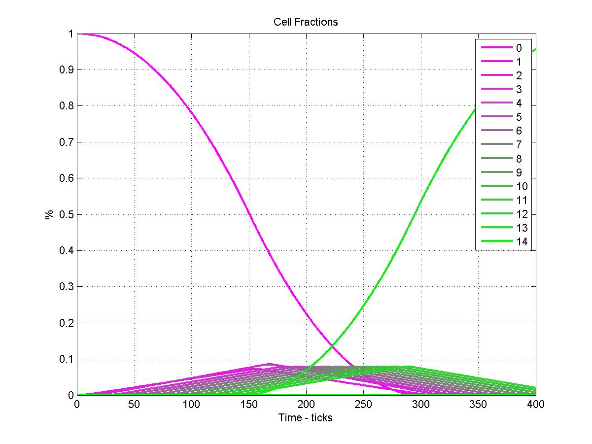 О возникновении спиралей в циклическом клеточном автомате - 10
