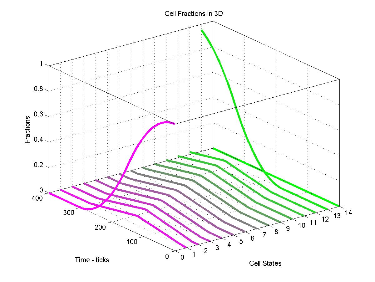 О возникновении спиралей в циклическом клеточном автомате - 11