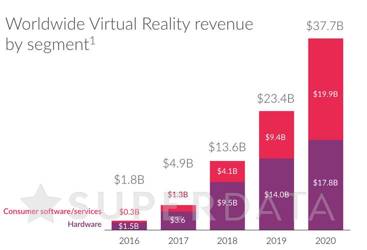 Рынок VR за три года сместит акценты на ПО, игры и сервисы