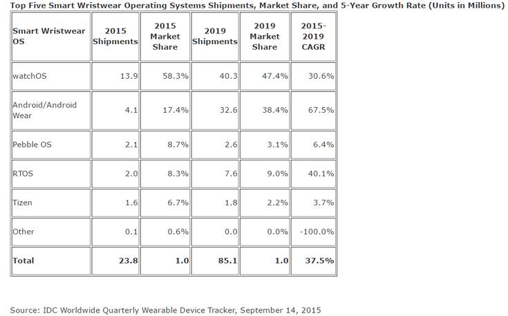 Умных часов с Tizen сейчас продаётся больше, чем устройств с Android Wear
