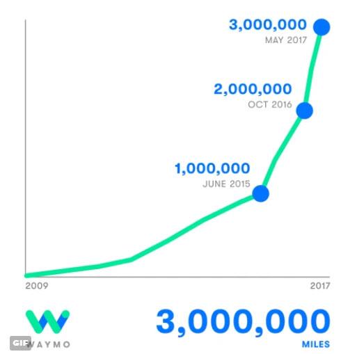 Беспилотные электромобили Waymo проехали по дорогам общего пользования более 3 млн миль