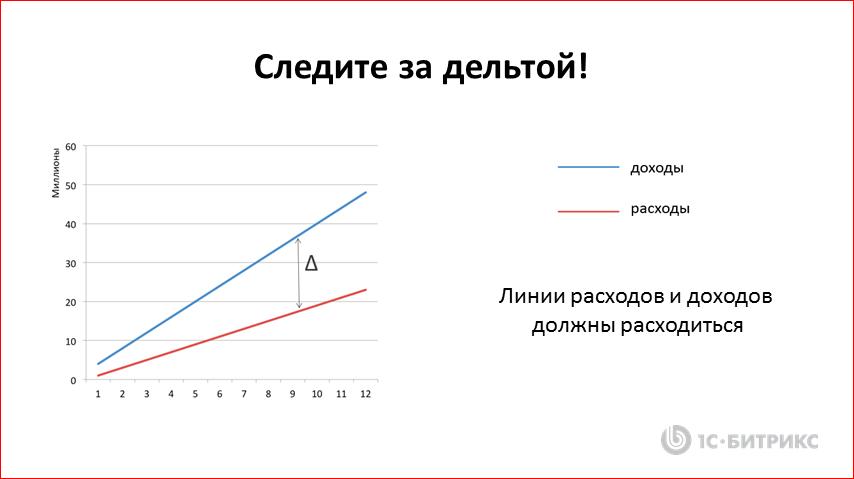 Реалистичные стратегии IТ-компании в кризис - 10