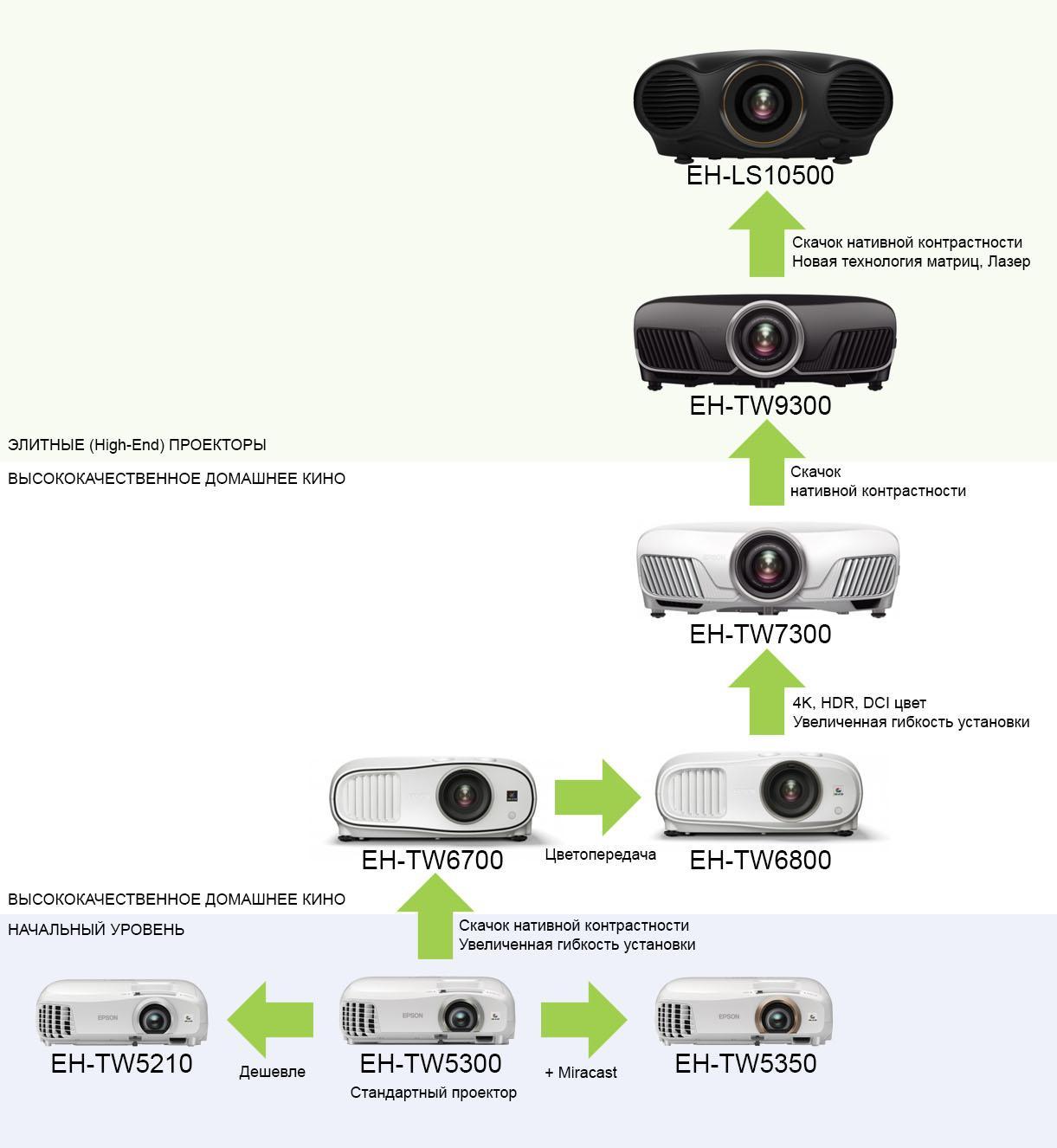Как выбрать проектор для дома? Обзор линейки домашних проекторов Epson 2017 года - 3