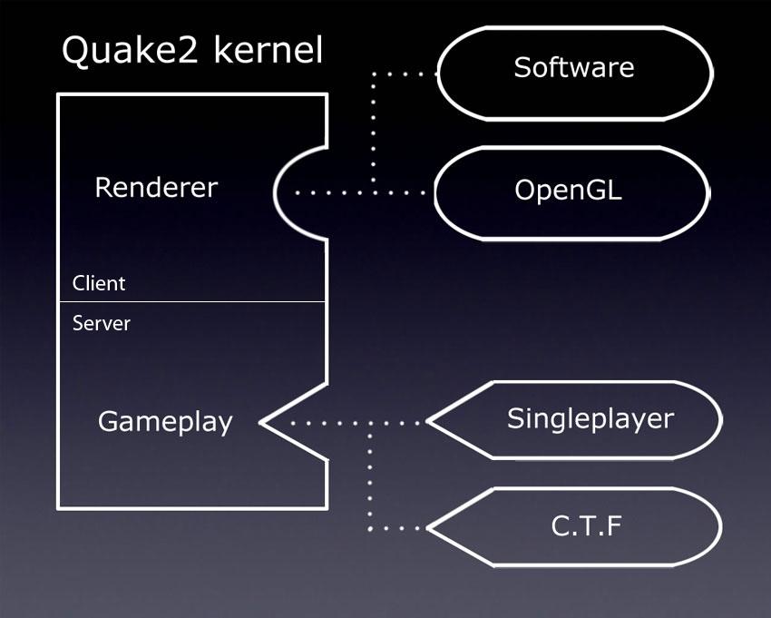 Обзор исходного кода Quake 2 - 3