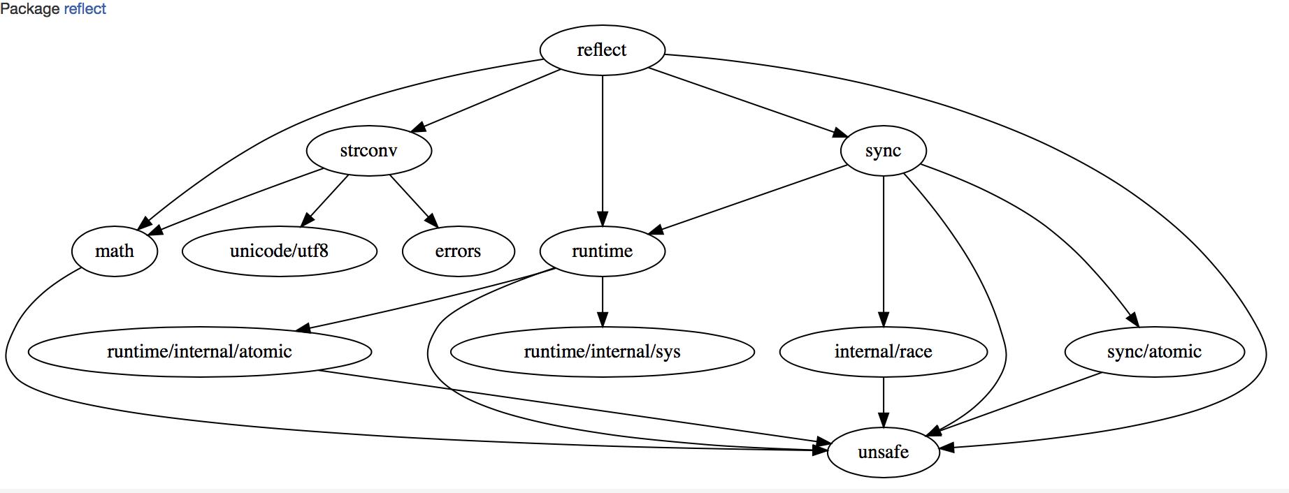 Soft Mocks для Go! (переопределение функций и методов в runtime) - 2