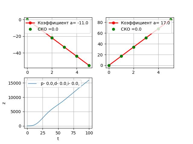 Модель ПИД регулятора на Python - 21