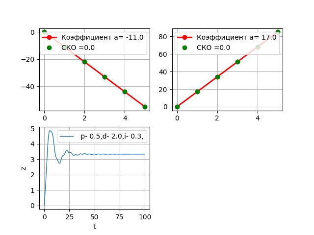 Модель ПИД регулятора на Python - 22