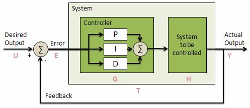 Модель ПИД регулятора на Python - 1